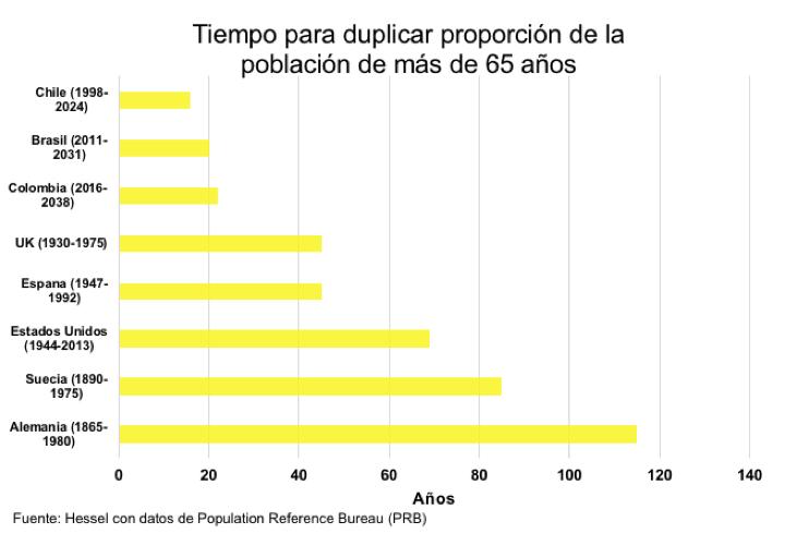 Figura 1. Tiempo para duplicar proporción de la población de más de 65 años