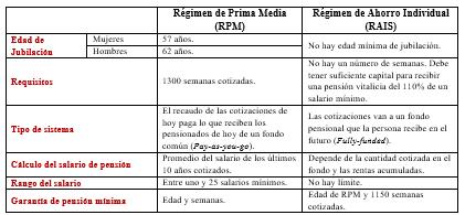 Fuentes: Ministerio de Hacienda, 2015; Ministerio del Trabajo, 2018.