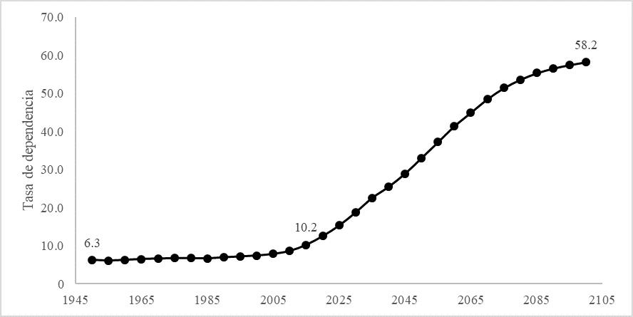 Fuente: UN Population Division, 2017.