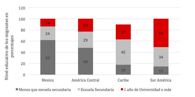Fuente: American Community Survey (2008) y IMF (2017). Datos registrados en el 2008