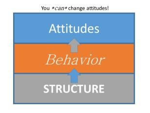 freak - attitudes