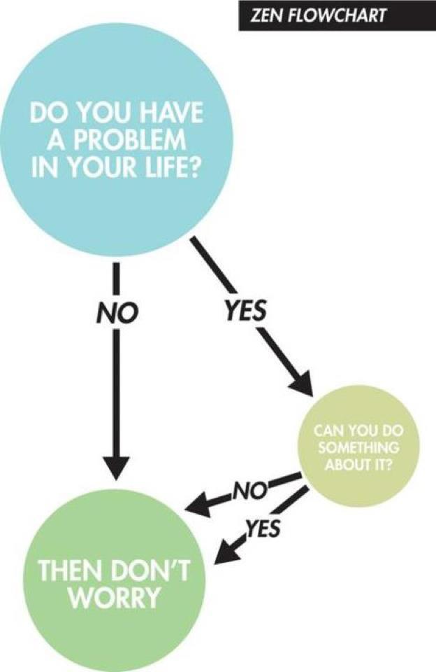 Zen Flow Chart Dena Harris