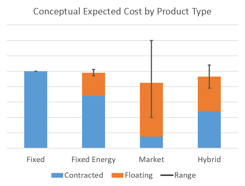 While actual values will vary based on a variety of factors, this conceptual strategy comparison illuminates the differences in expected cost (the height of the combined stack bars) among the different strategies. It also shows what the expected cost range could be (gray line), and the relative amount of costs that are contracted for (blue) and floating (orange).