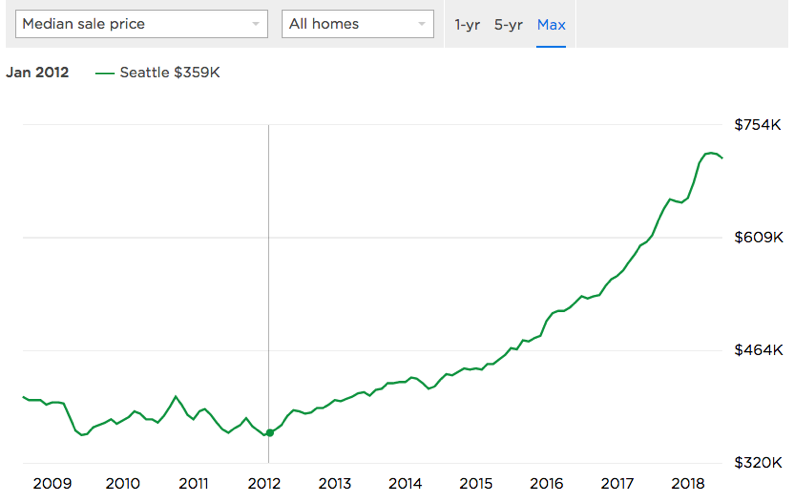 Median Home Prices.png