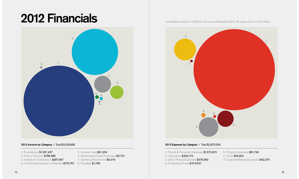 GFN 2012 Financials 2.jpg