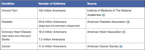 Stats provided by the American Academy of Pain Medicine [1]