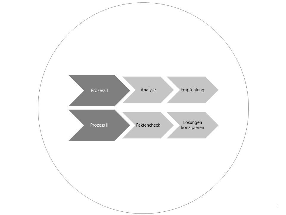 Prozessoptimierung   Abläufe in der Abwicklung von Kundenkommunikation und Aufträgen haben häufig ein großes Kundenzufriedenheit-steigerungspotenzial.