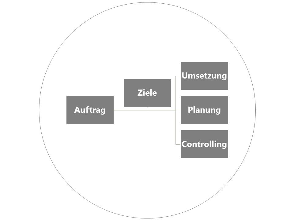 Projektberatung   Professionalität & Leidenschaft in der Führung von Projekten gehört zu den wichtigsten Erfolgsfaktoren der Immobilienbewirtschaftung.