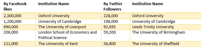 Table to show top five institutions by Facebook likes and Twitter followers