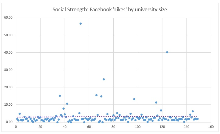 A graph to show Facebook population in relation to the actual university population