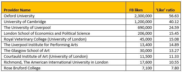 Table to show top 10 institutions by the relative Facebook population to physical size