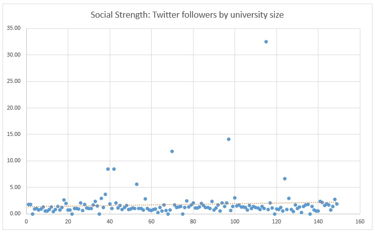 Graph to show institutions mapped by ration of Twitter followers to university size