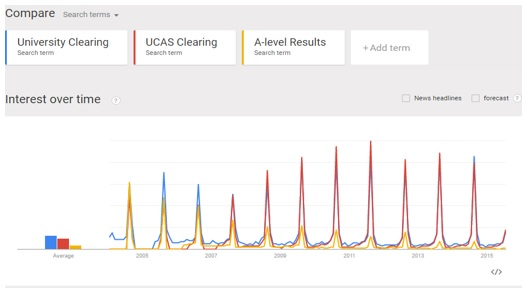 Google Trends view of search terms over last decade