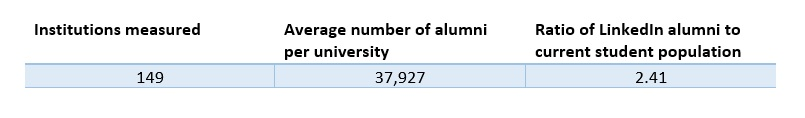 Average number of professionals who have attended one of the 149 universities measured.