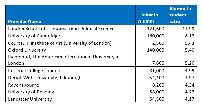 Top ranked universities by ratio of alumni to current student size