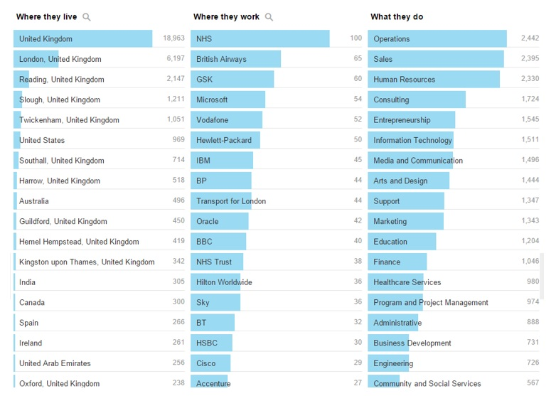 Screen grab of a university page on LinkedIn showing most frequent employment sector of alumni (what they do) as well as where they work and top employers.