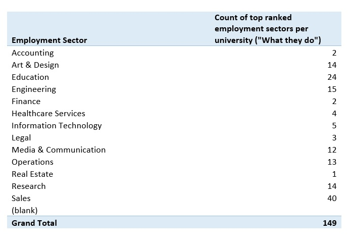 Table of top sectors for alumni of UK universities to work in