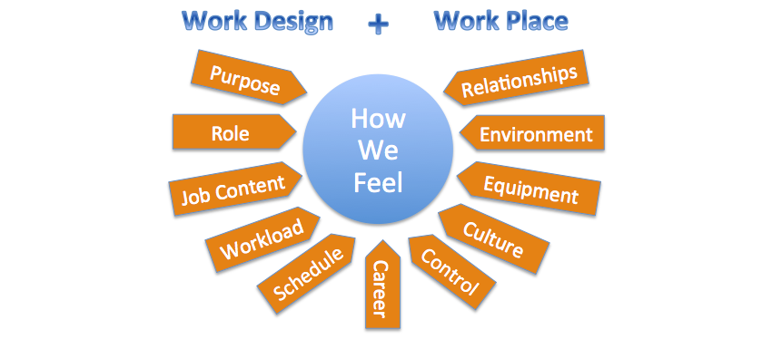 Elements of Work Design and Workplace affecting how we feel