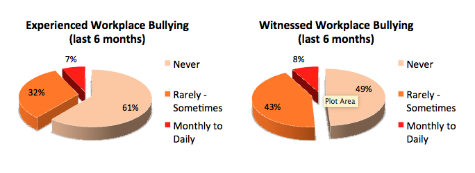 workplace bullying prevalence.png
