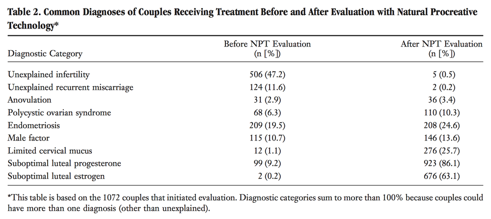 Before NPT, means the number of patients who were given a specific diagnosis prior to beginning NaPro treatment, and after NPT shows the shift in diagnosis after couples went through NaPro evaluation.