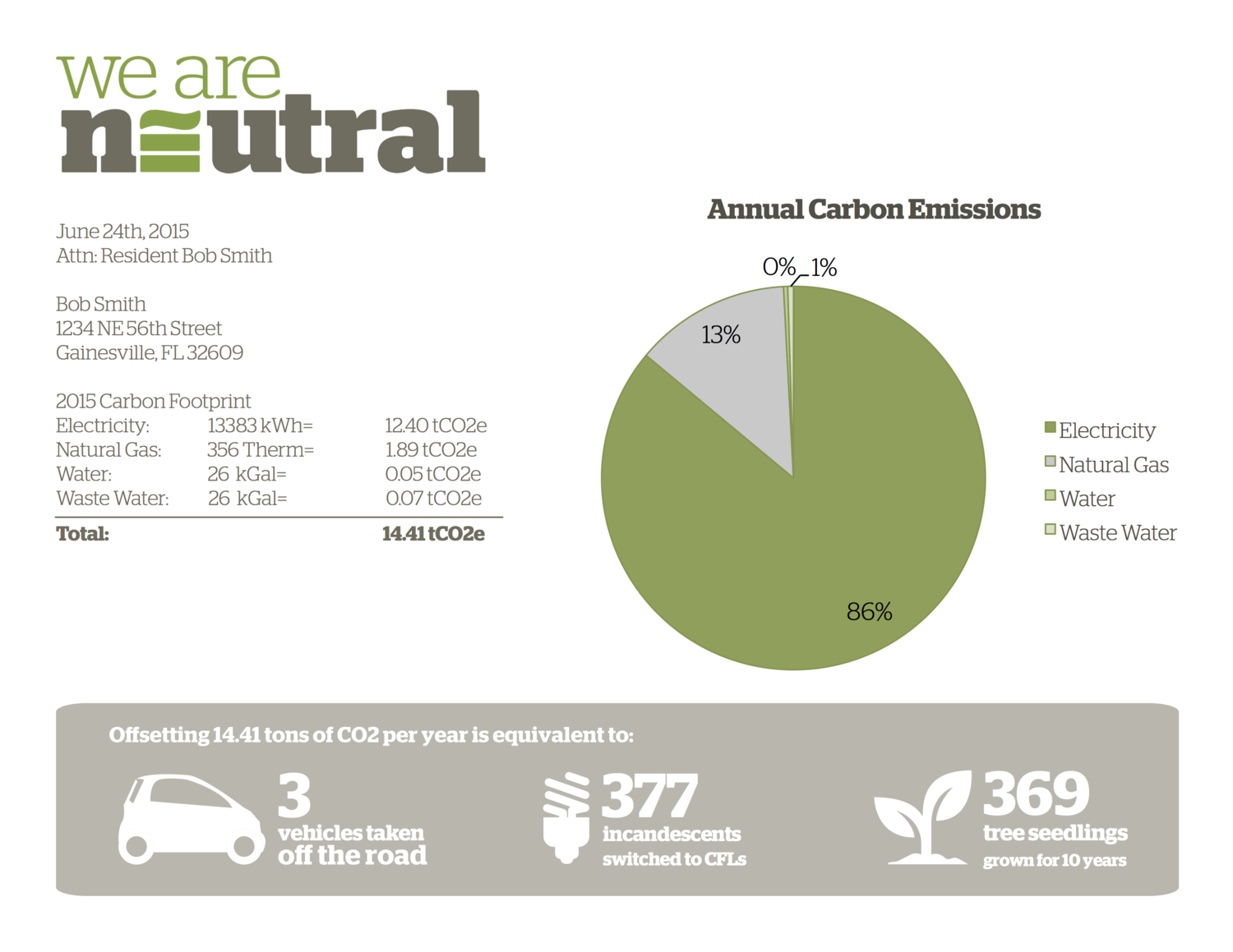 Resident Carbon Footprint We Are Neutral