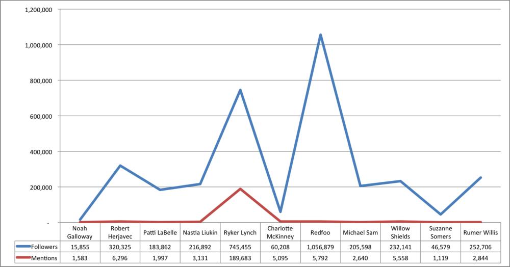 DWTS Graph