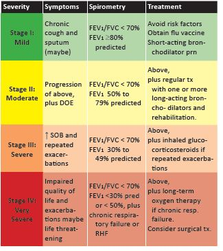STAGES OF COPD
