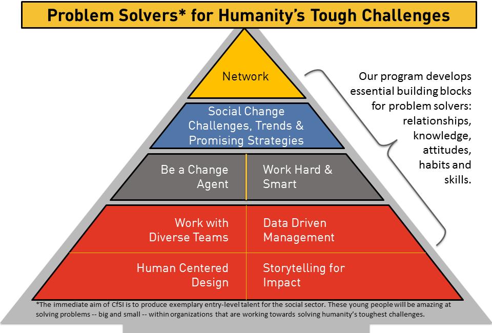 Problem Solver Pyramid