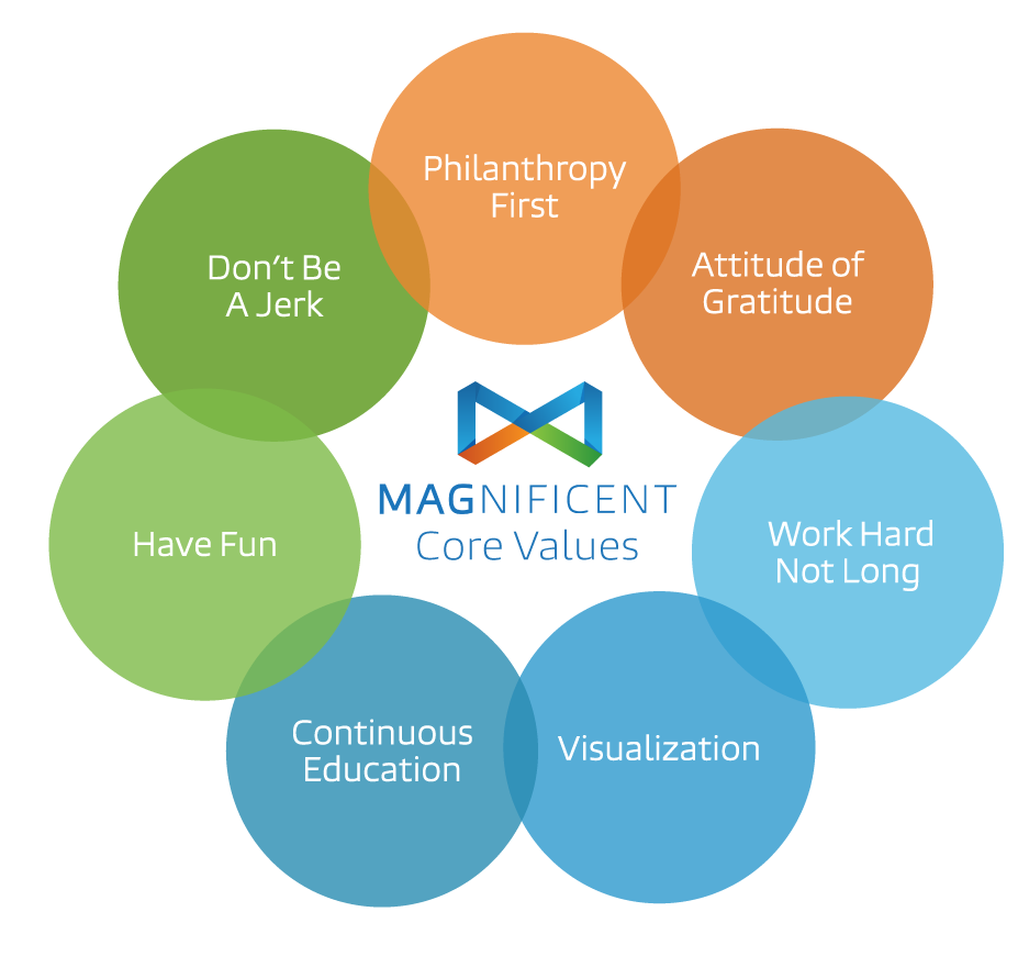 Magnificent Marketing Core Values