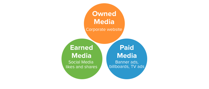 media-properties