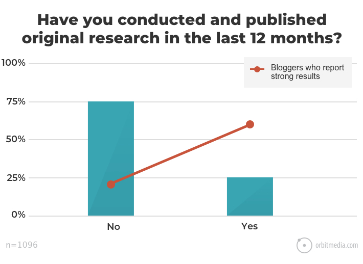 Have-you-conducted-and-published-original-research-in-the-last-12-months_ (1).jpg
