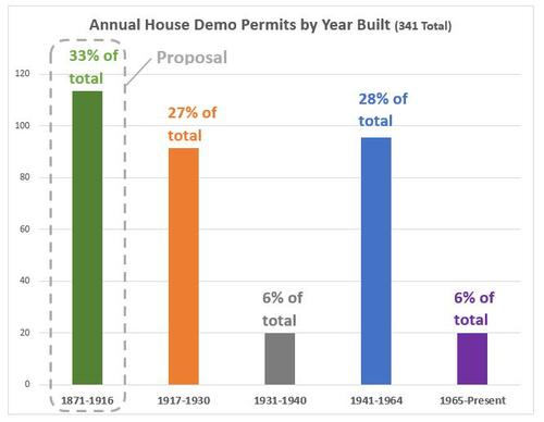 Demo permits per year built.