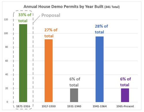 Demo permits per year built.
