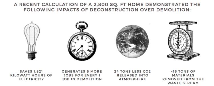 via ReBuildingCenter.org/Deconstruction-Services