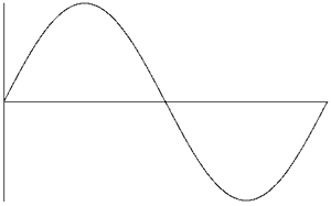 Source: http://www.electroschematics.com/wp-content/uploads/2010/07/SINE-WAVE.png
