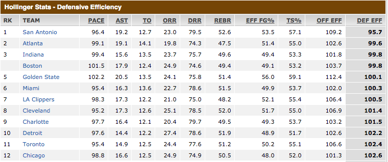 http://espn.go.com/nba/hollinger/teamstats/_/sort/defensiveEff