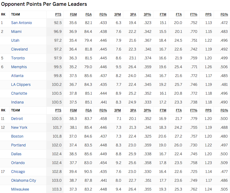 http://espn.go.com/nba/statistics/team/_/stat/defense-per-game/sort/avgPointsOpponent