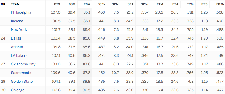 http://espn.go.com/nba/statistics/team/_/stat/defense-per-game/sort/avgFieldGoalsAttemptedOpponent