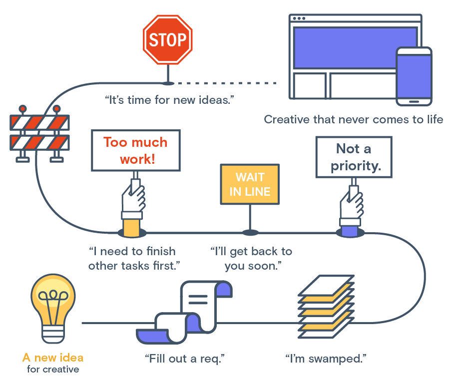 marketing creative workflow challenges