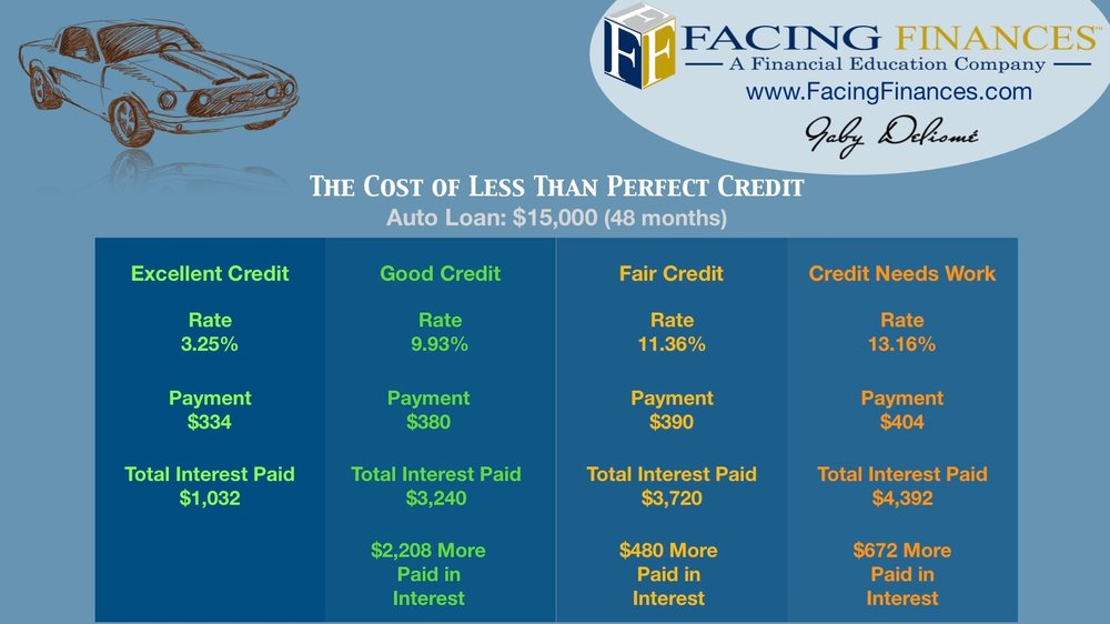 Infographic - The Cost of Less than Perfect Credit.jpeg