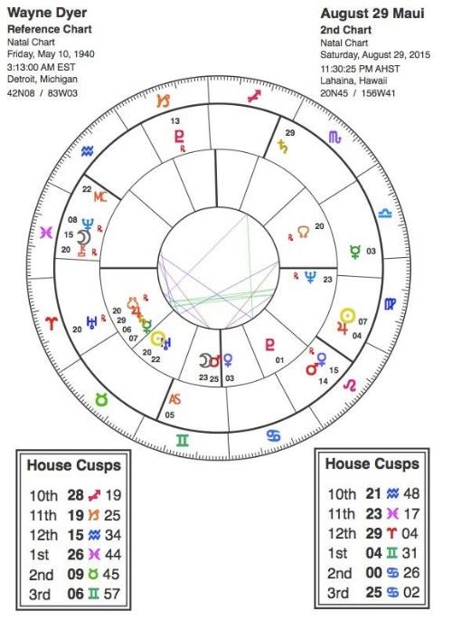 Death Chart Analysis Wayne Dyer Elaine Mallette