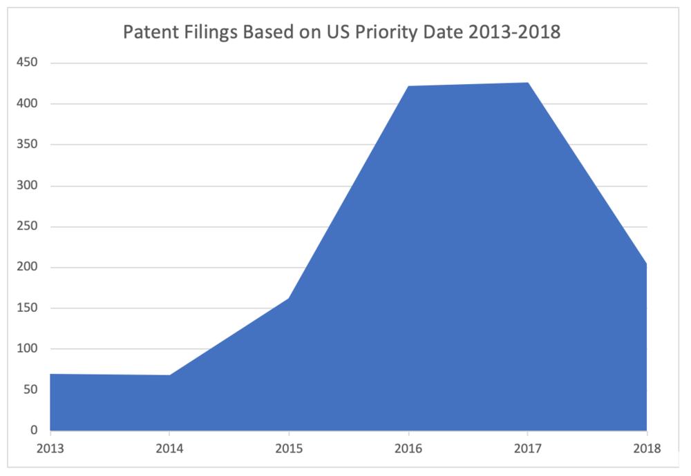 Blockchain Patent Filing Trend