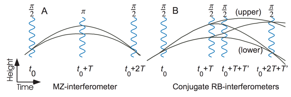 Figure 1 : Spacetime trajectories of matterwave interferometers where (A) is a Mach-Zender geometry and (B) is a pair of conjugate Ramsey Bordé interferometers. The vertical motion of atoms as a function of time (black) is manipulated by the effects of fast light pulses (blue). Figure reproduced from  arxiv:1312.6449
