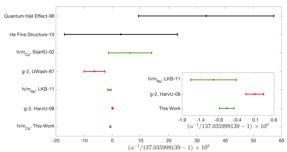 Comparison of precision measurements of the fine structure constant. 'Zero' on the plot is the CODATA 2014 recommended value. The green points are from photon recoil experiments; the red ones are from electron gyromagnetic anomaly measurements.