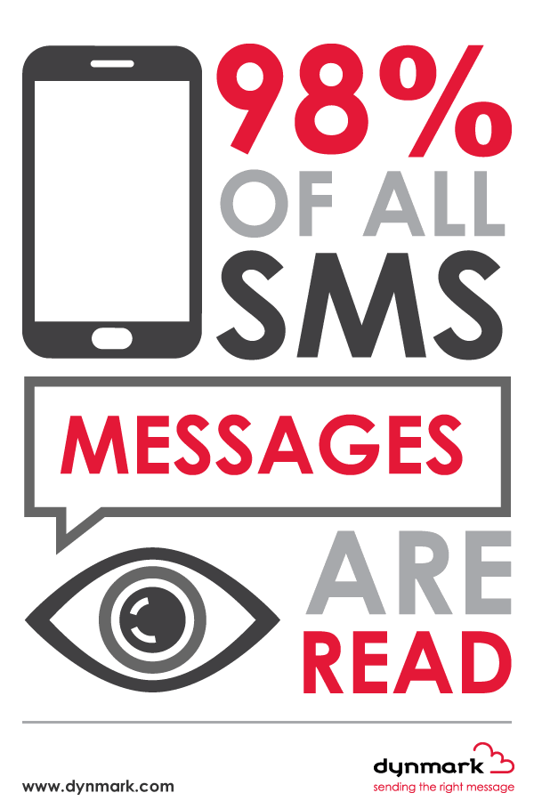 98% of all SMS messages are read