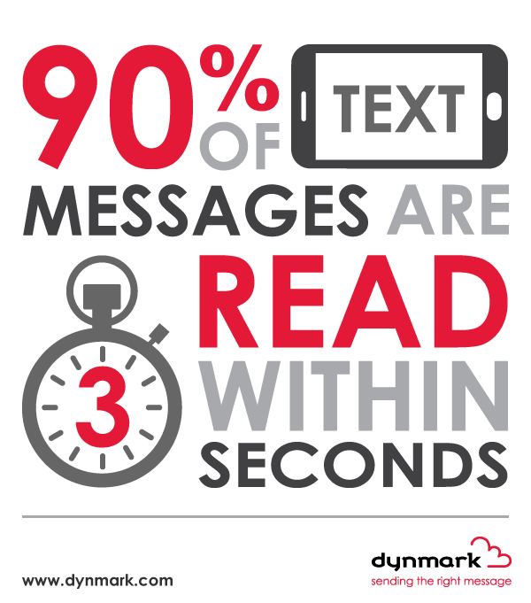 90% of text messages are read within 20 seconds