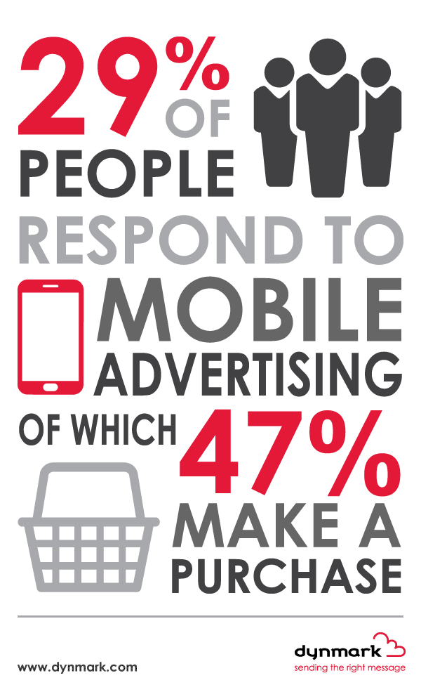 29% of people respond to mobile advertising