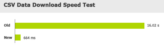 The shorter bar is better (no waiting around) - this is 24x faster now