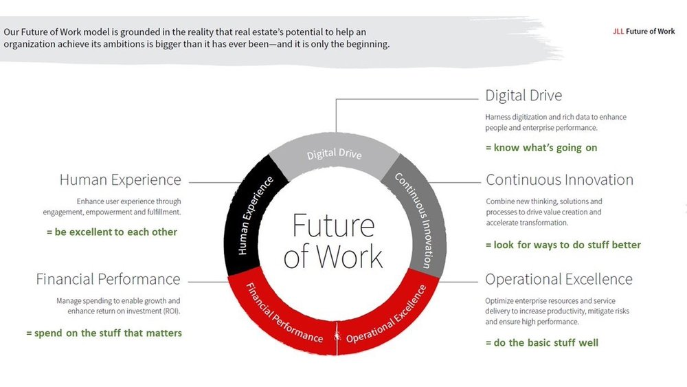 workessence  I translated the @JLLWorkplace 'future of work' so everyone can understand it pic.twitter.com/B02MdHQqx5  Oct 23, 2017, 3:12 AM