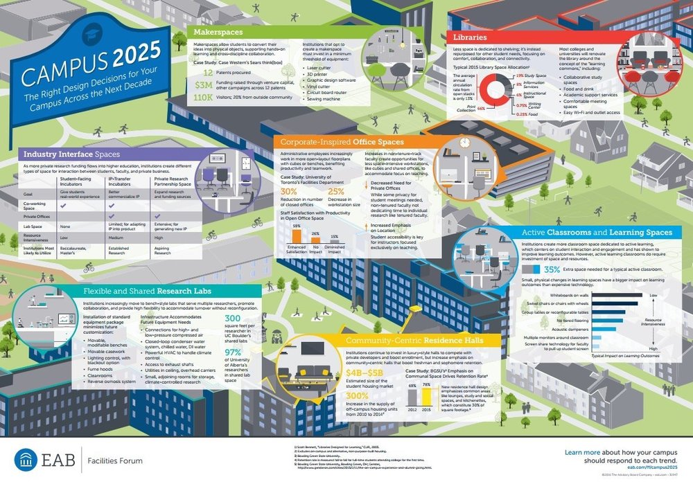OstermanCron  @KimballBrand is showing us what campus life will look like in 2025, check it out! pic.twitter.com/eaq5CtKQue  Feb 13, 2018 at 8:24 AM